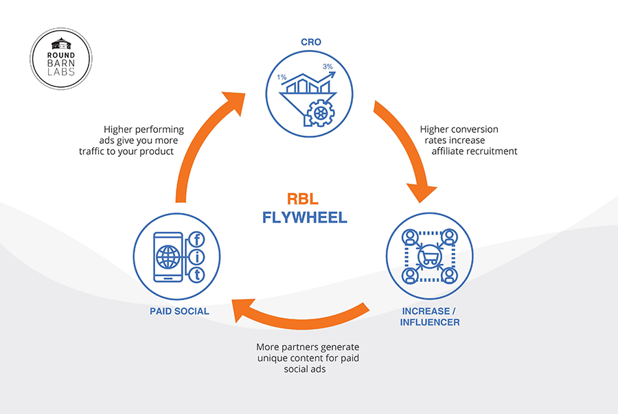 RBL FlyWheel