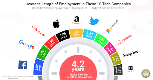 Source:  https://www.linkedin.com/pulse/millennials-switch-jobs-silicon-valley-twice-often-national-kunov