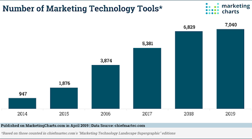 Source:  https://www.marketingcharts.com/