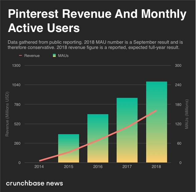 Bar Graph of Pinterest Revenue and Monthly Active Users