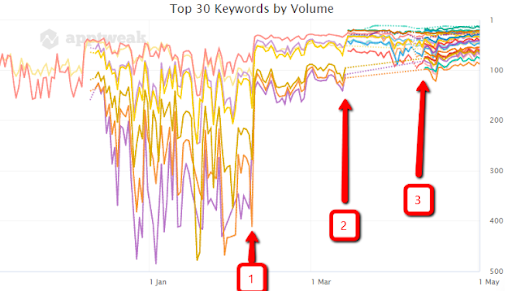 ASO Keyword Chart
