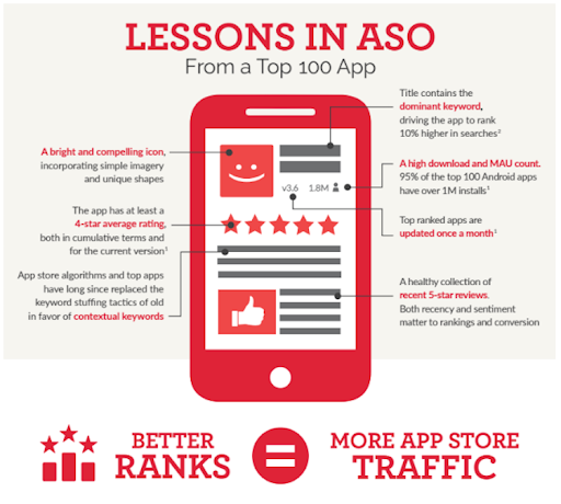 Lessons in ASO infographic