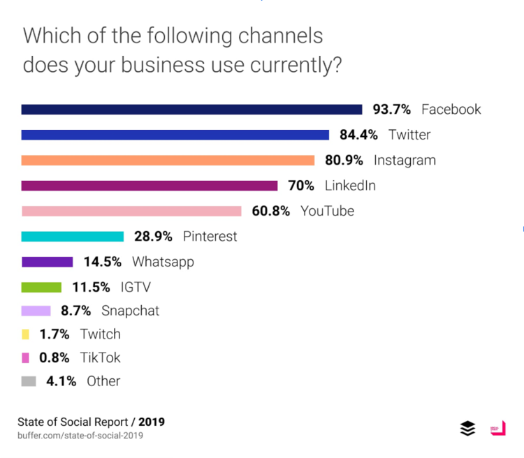 Social Advertising Channels Breakdown