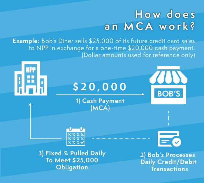 How a Merchant Cash Advance works