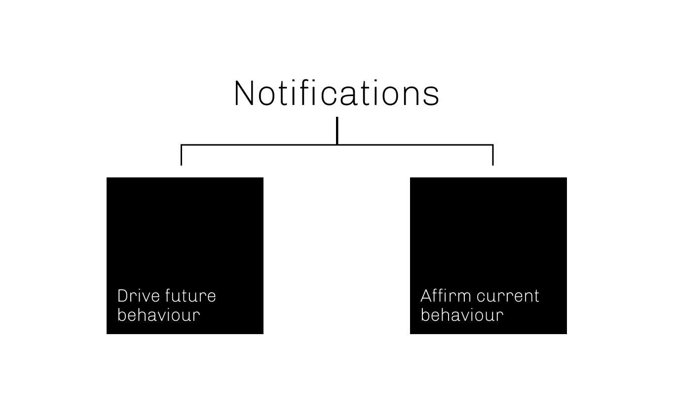 behaviournotifications.png
