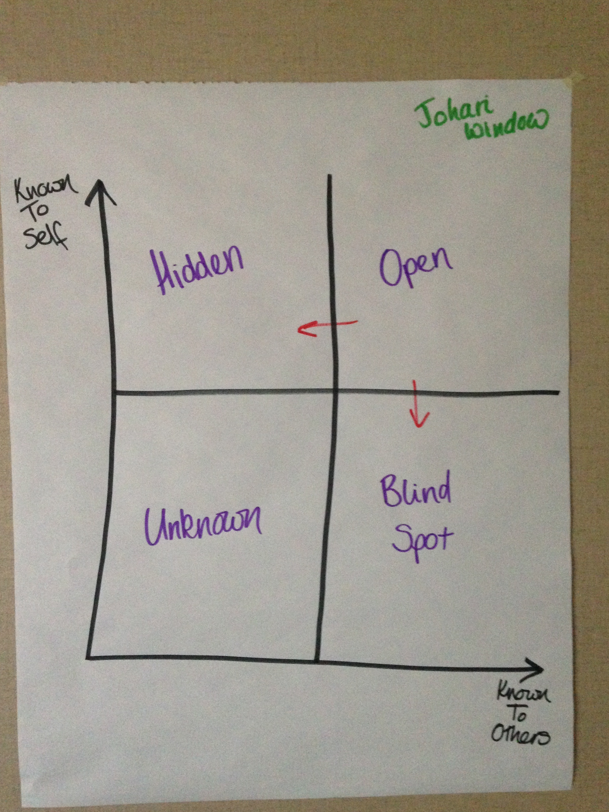 Encouraging feedback with Johari window