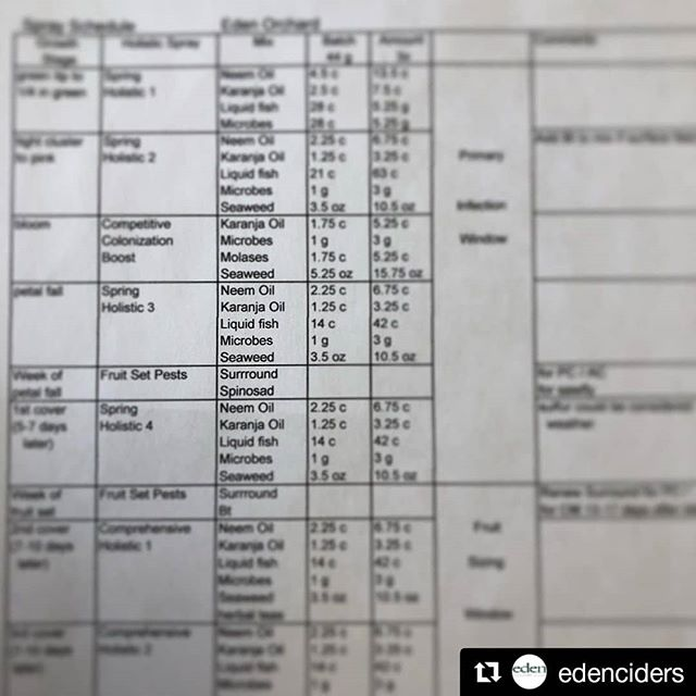 How to feed an orchard... #Repost @edenciders (@get_repost) ・・・ Talking through our budget and nutrient management plan for our orchard.  #heritagecider #farming #orchard #nutrientmanagement #cider #apples