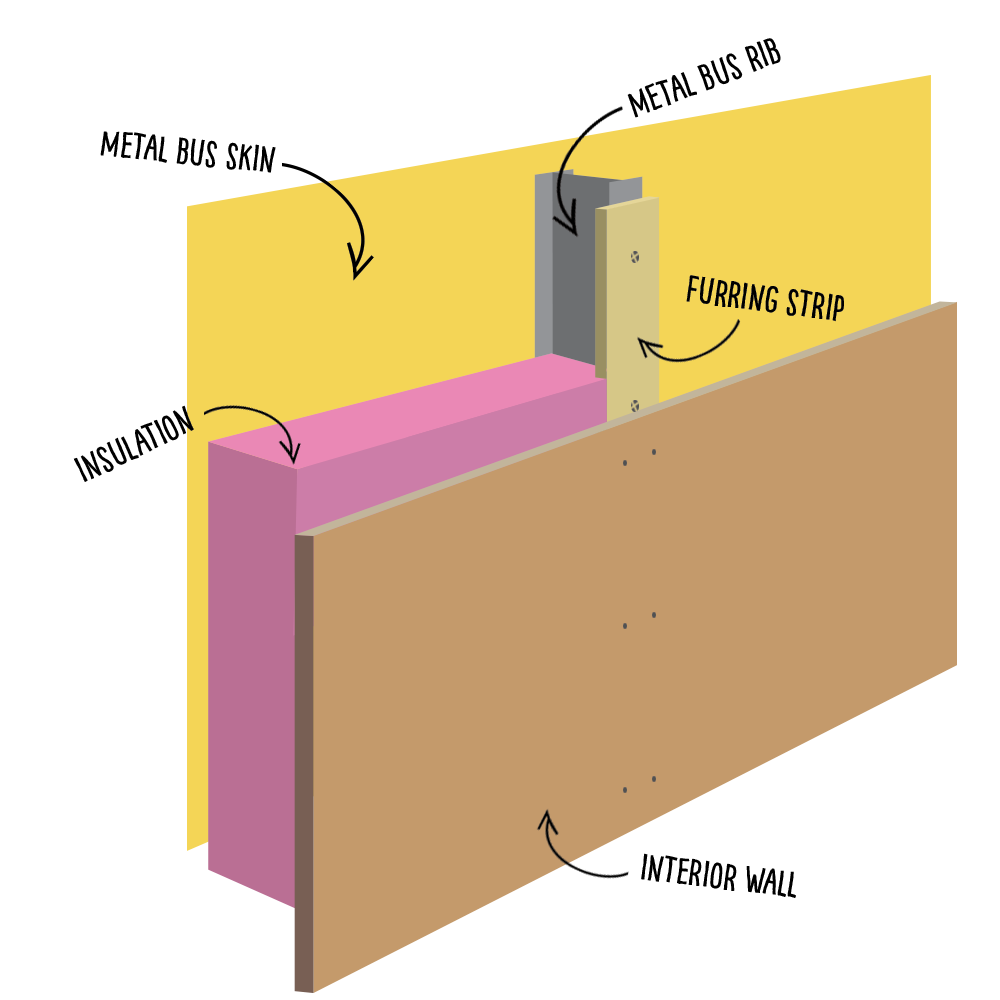 This diagram gives you the basic concept for walls and ceiling. The screws that connect the furring strips to the ribs of the bus are covered by the interior wall, creating a thermal break. The interior wall (plywood, tongue and groove, whatever) is connected to the furring strips, making sure the screws/nails/fasteners don't go all the way through to the ribs).