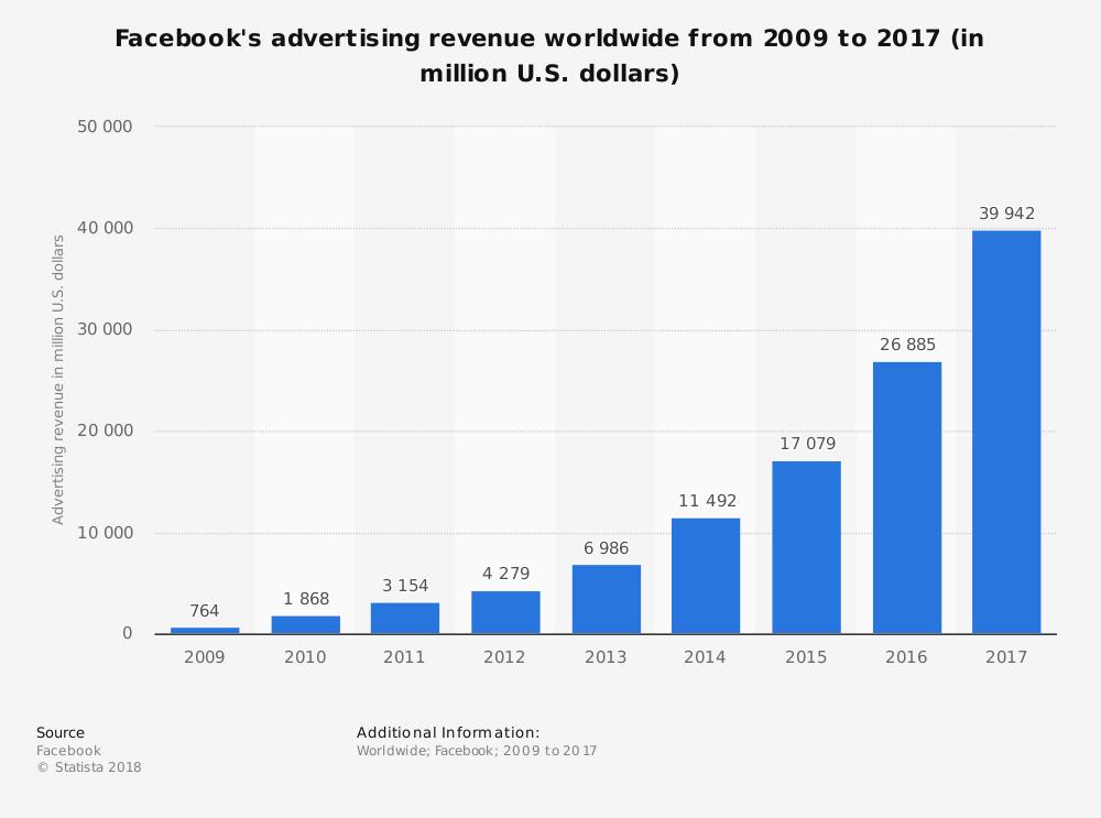 statistic_id271258_facebook_-advertising-revenue-worldwide-2009-2017.png