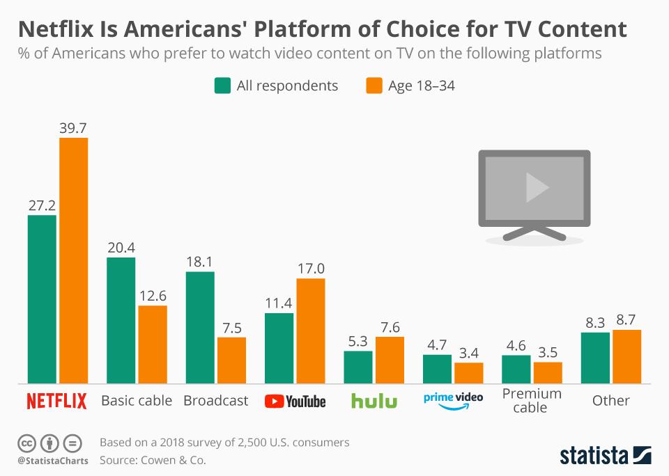 chartoftheday_14559_americans_favorite_tv_platforms_n.jpg