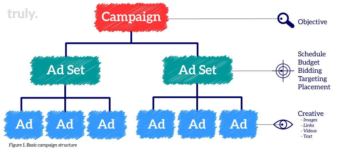 5.28.19_campaignstructure.png