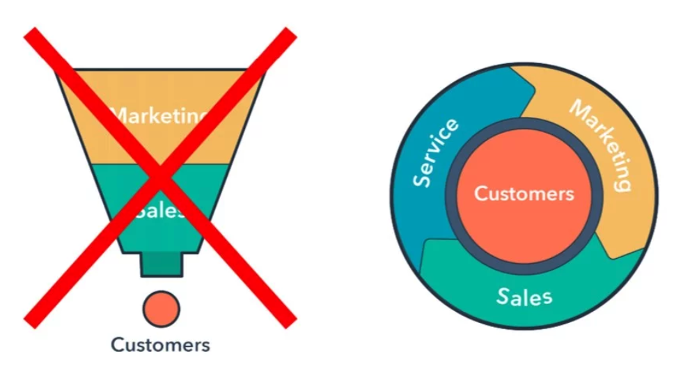 Hubspot's Flywheel over Funnel