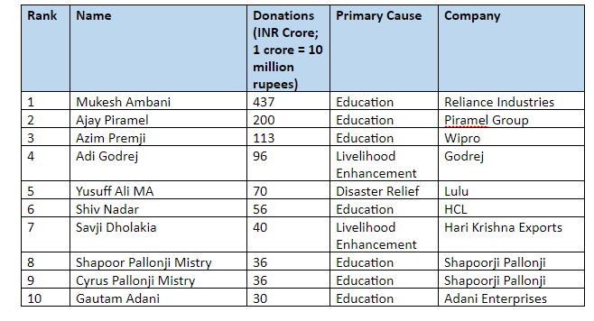 India givers table.PNG