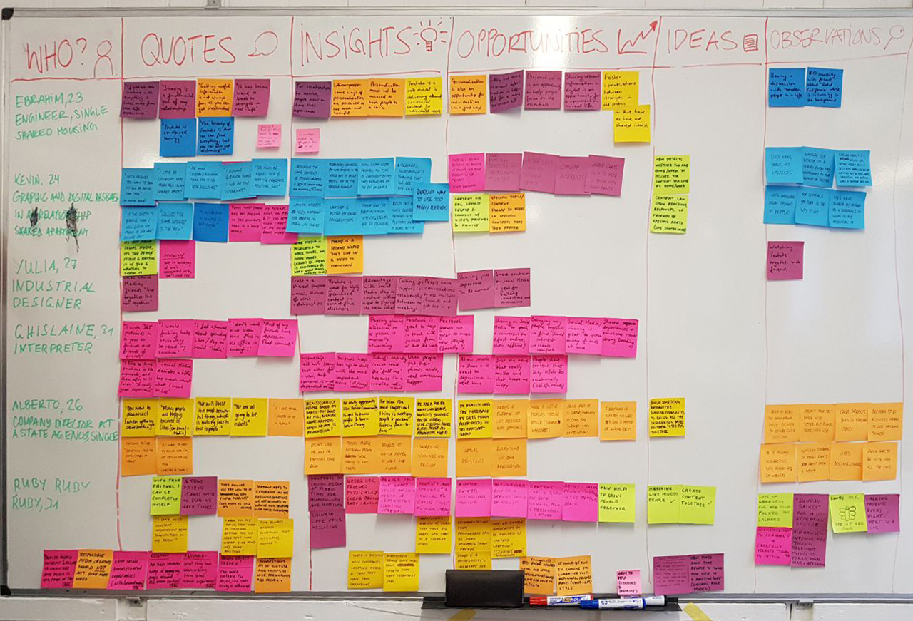 Our interview wall in which all important/relevant information was downloaded.