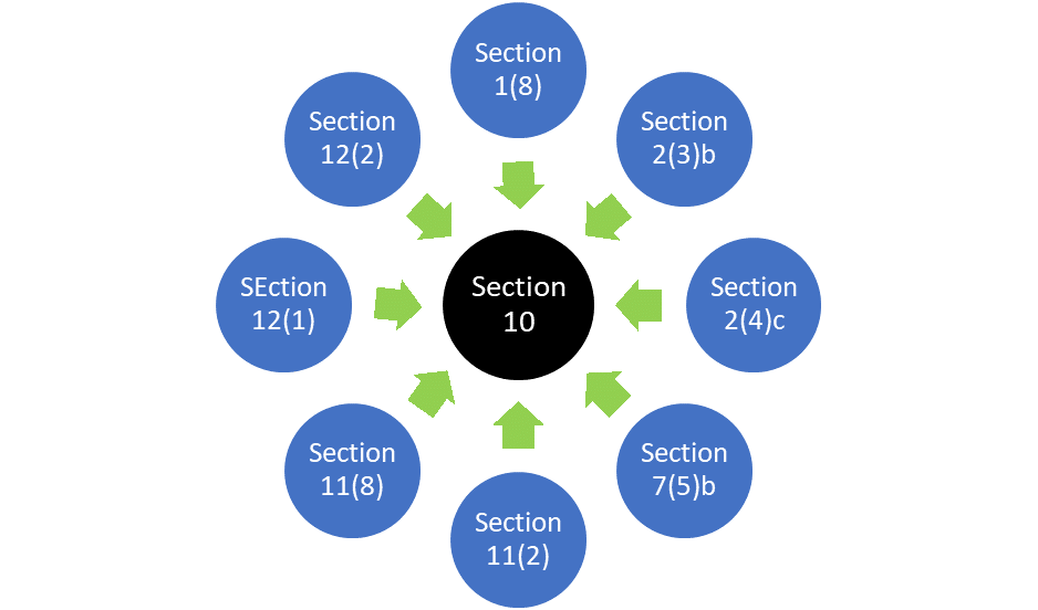 All roads lead to Section 10 –  is it like a Black Hole where nothing comes back out?