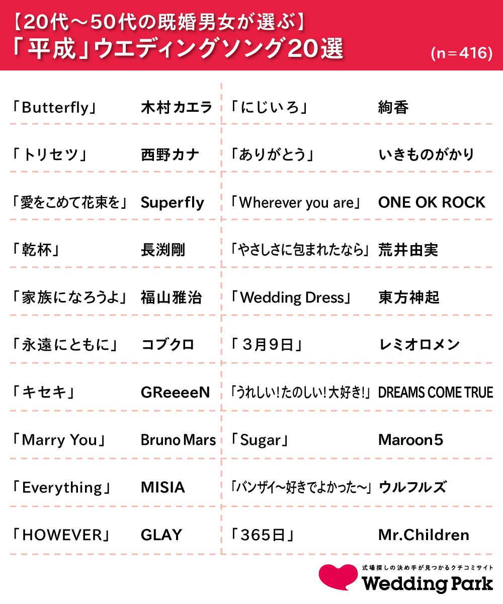 01_平成ウエディングソング20選.png