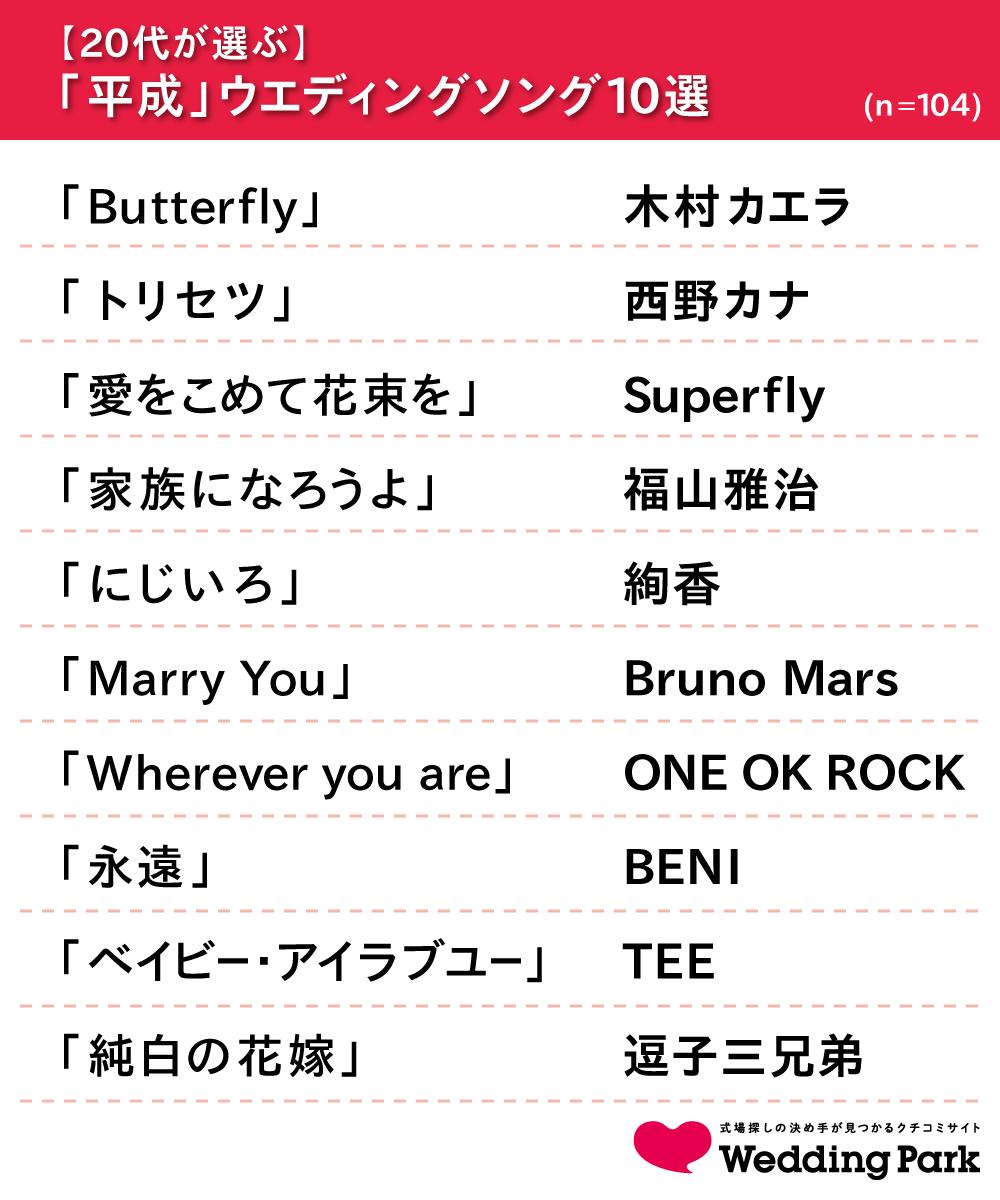 02_【20代が選ぶ】ウエディングソング10選.png