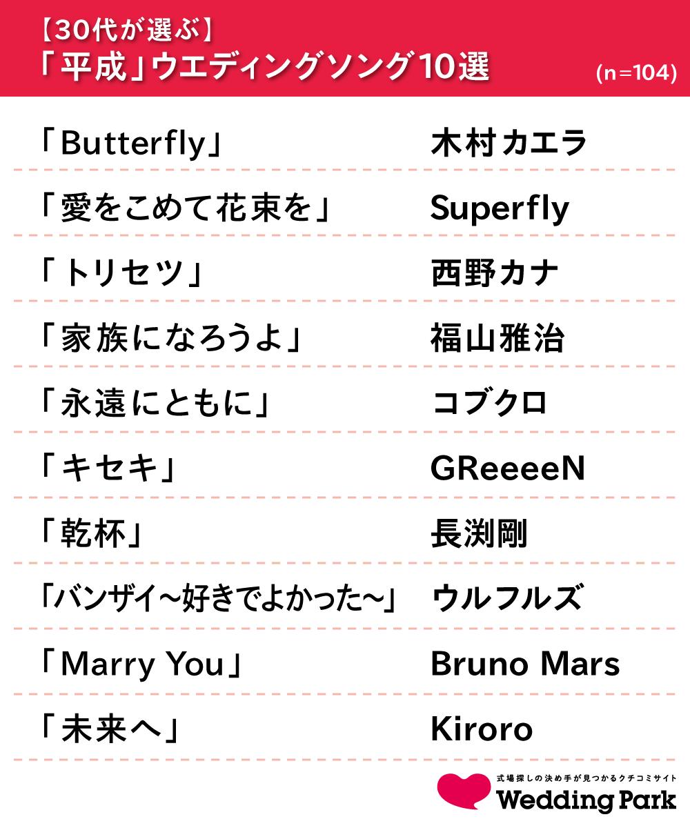 03_【30代が選ぶ】ウエディングソング10選.png