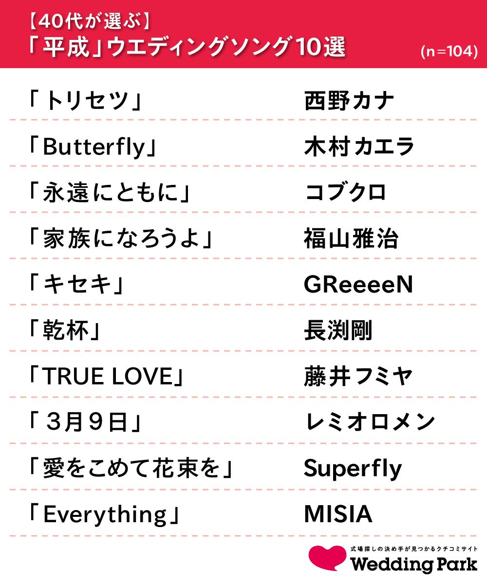 04_【40代が選ぶ】ウエディングソング10選.png