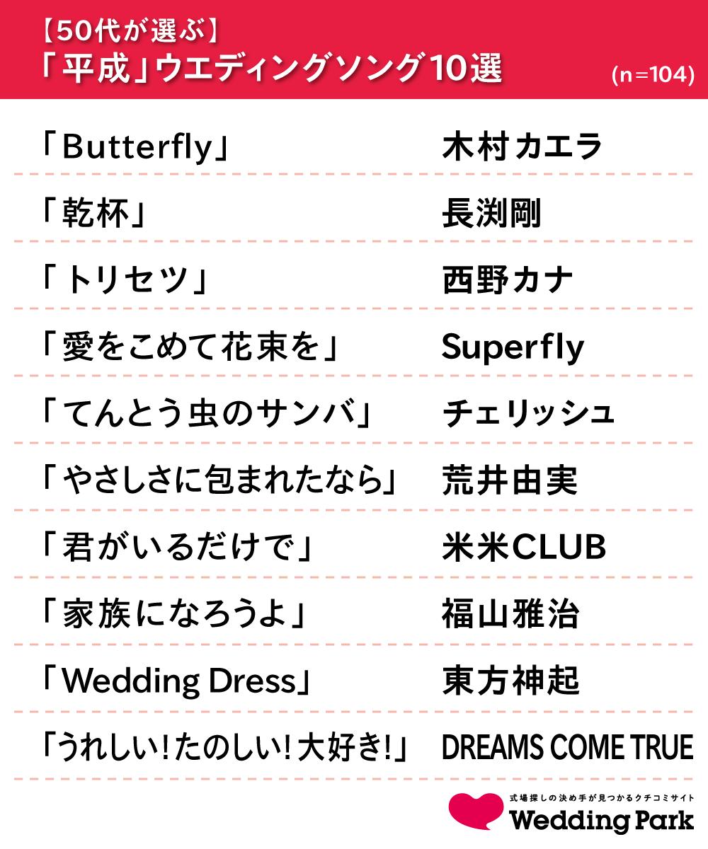 05_【50代が選ぶ】ウエディングソング10選.png