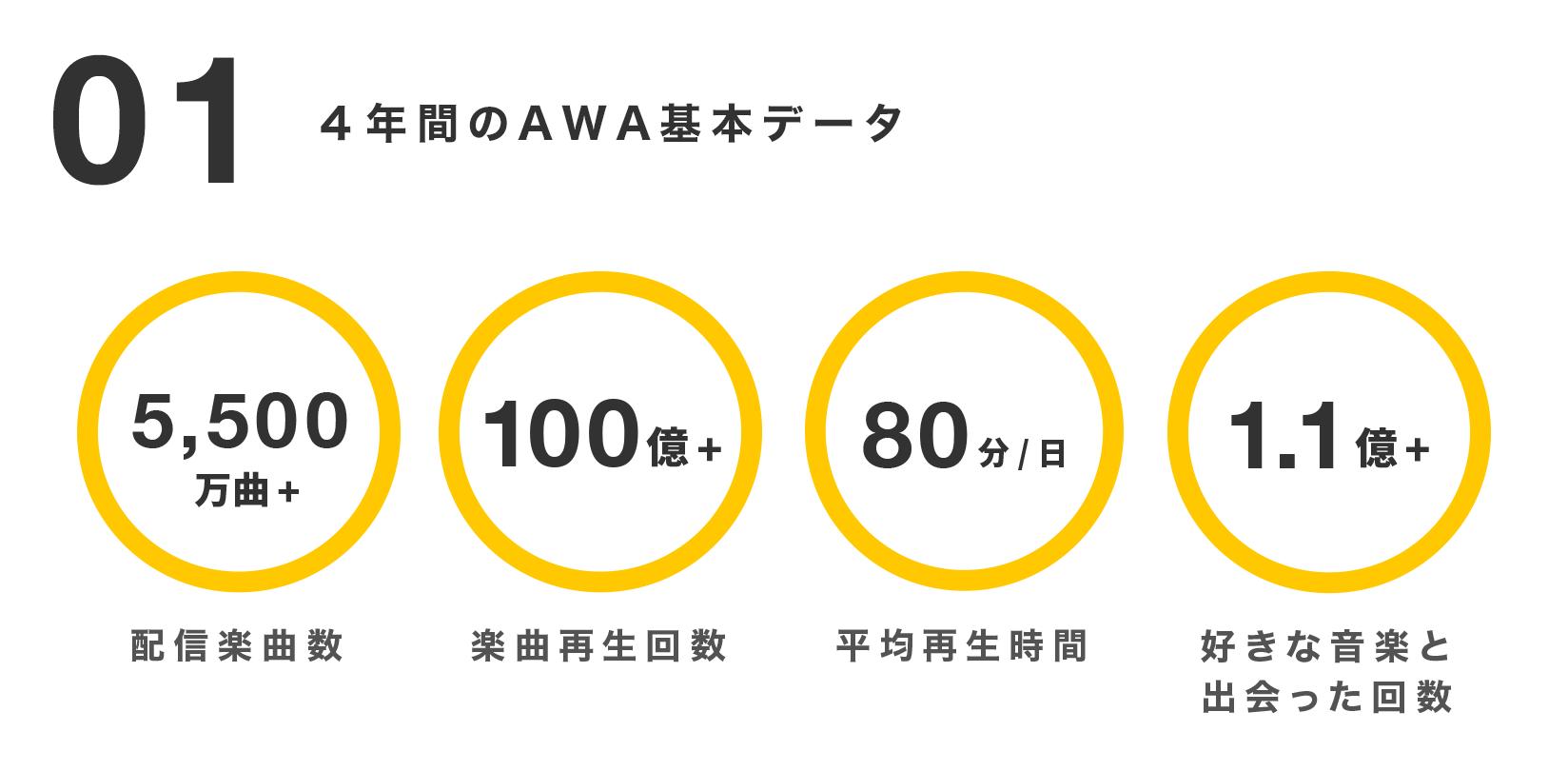 20190527_数字で見るAWA_CApress_挿入が画像01_基本情報.png