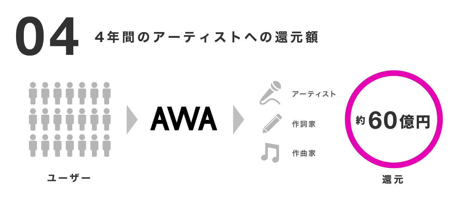 20190527_数字で見るAWA_CApress_挿入が画像04_アーティスト還元.png