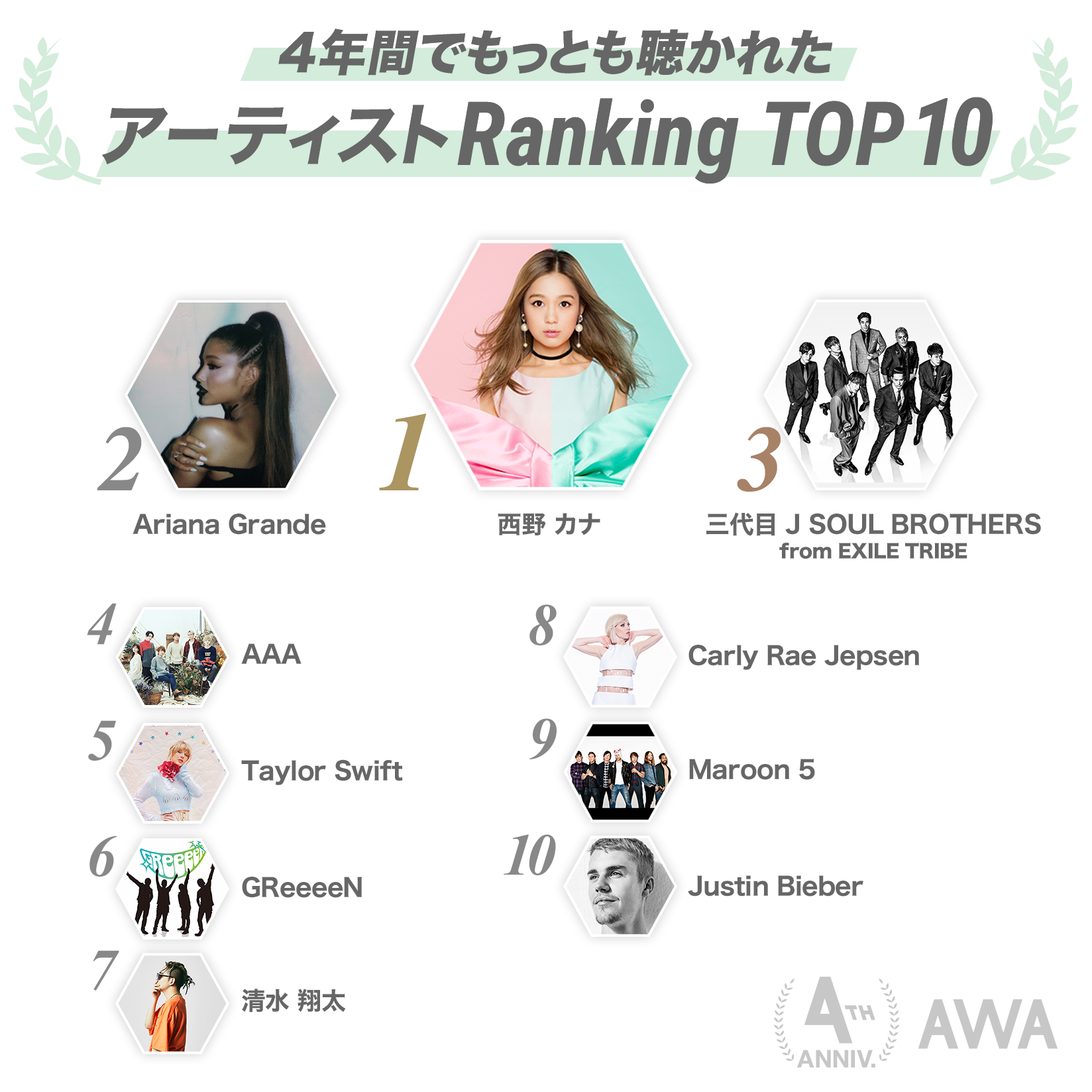 20190527_4thAnv_Ranking_02BestAritst.png