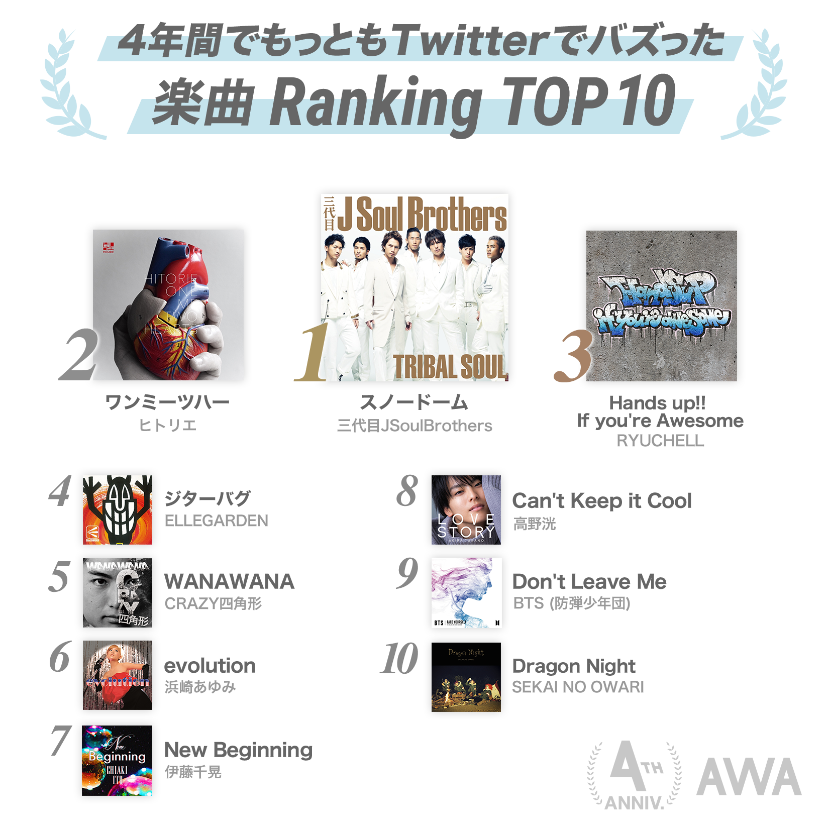 20190527_4thAnv_Ranking_04BestTwitter.png