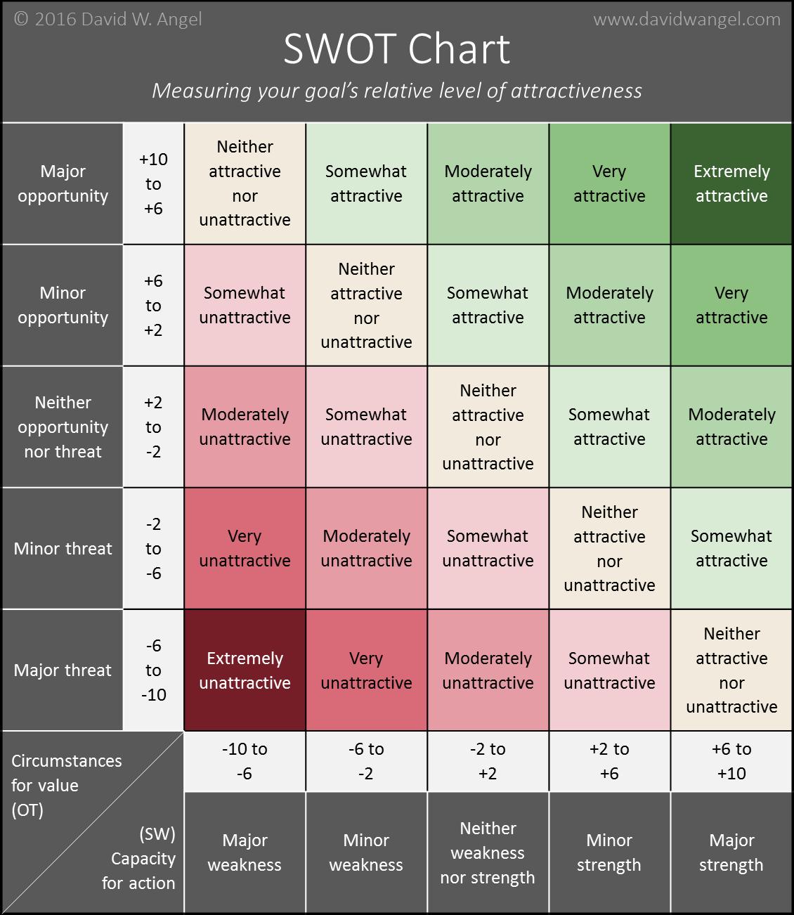 SWOT Chart
