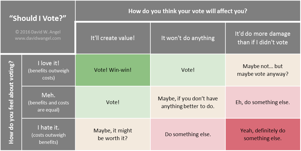 """Should I Vote?"" Chart"
