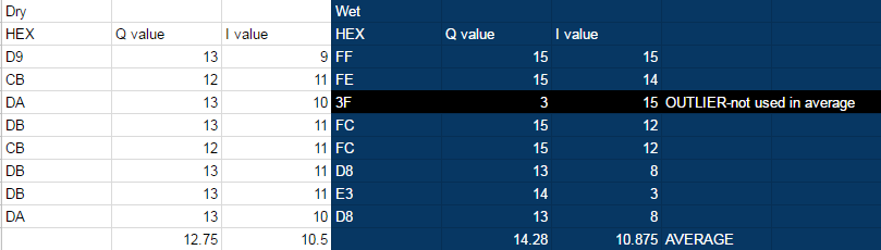 This is the table of the data. As you can see the Q value average was higher than the Q value average in dry conditions. A higher RSSI in wet conditions could be attributed to the presence of water tuning the signal.
