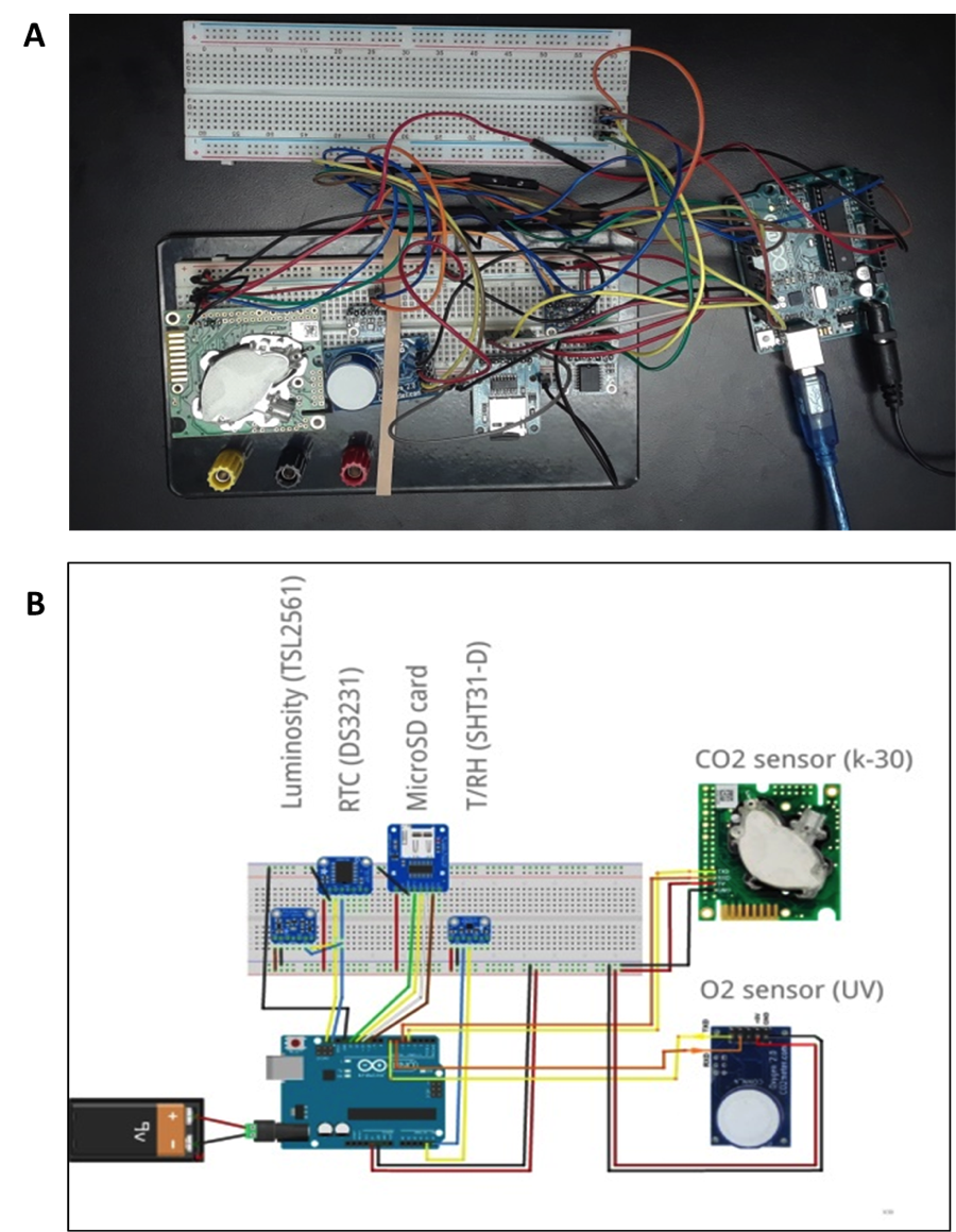 Fig. 1.  Device description, (A) a photo of the device in the laboratory, (B) connection scheme of the different sensors.