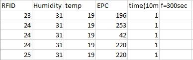 Values of RFID, Humidity, temp, EPC, time, f