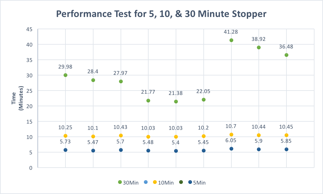 This is the data of the performance of a series of calibrators. It shows the first testing phase which included 5, 10, and 30 minutes settings.