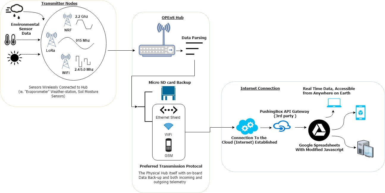 OPEnS Hub (4).jpg