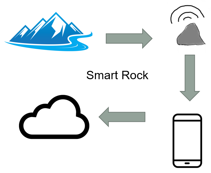 Smart Rock Data Collection Chart.PNG