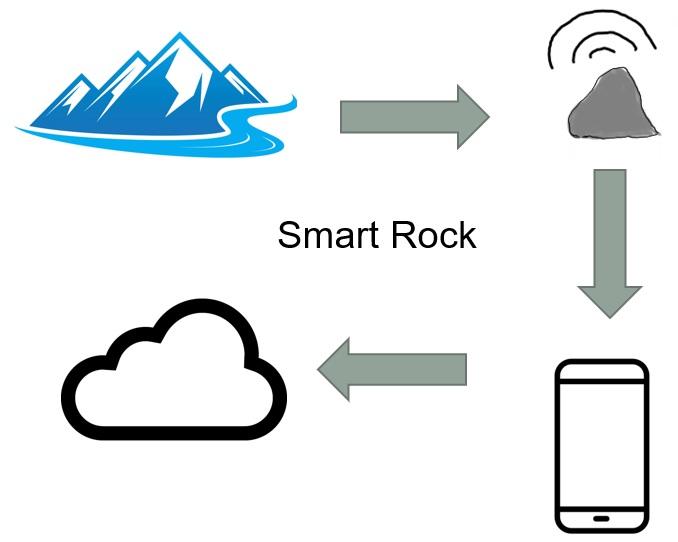 Smart Rock