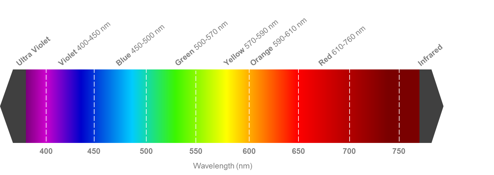 Color Wavelength Chart. Fig. 1.
