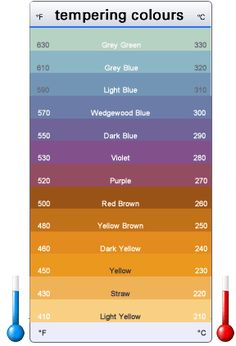 A standard color chart for tempering.