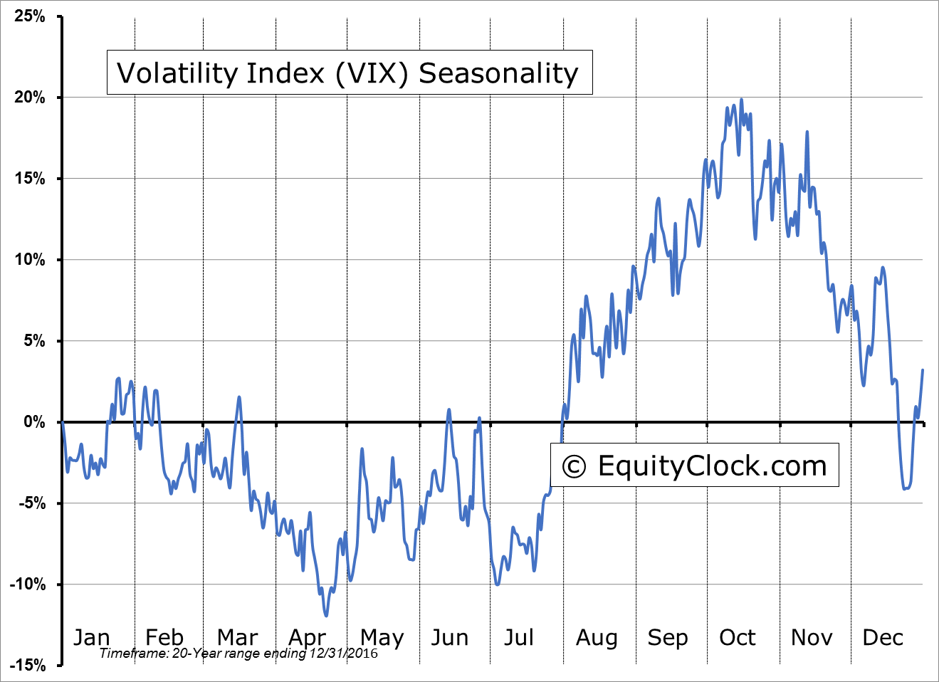 The period of seasonal strength in the VIX, tends to last from July until mid October