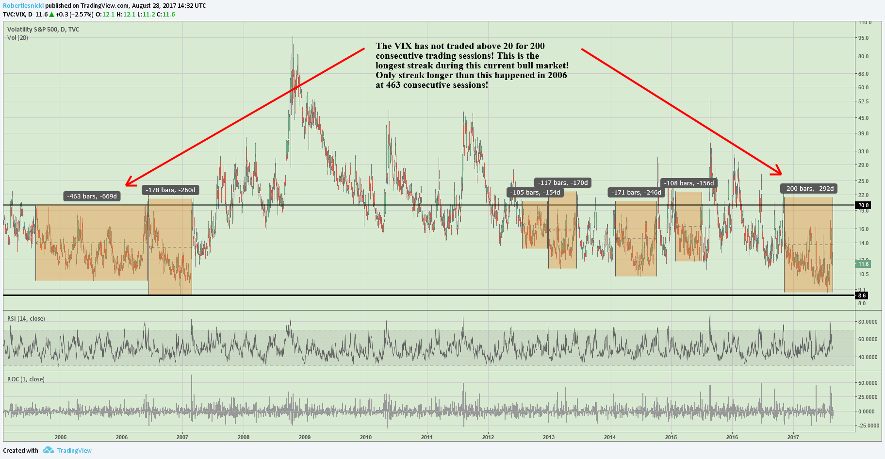 Leading up to the financial crisis, the VIX had an amazing streak of 463 consecutive trading sessions where it didn't trade above 20! This streak lasted for almost 2 full years!