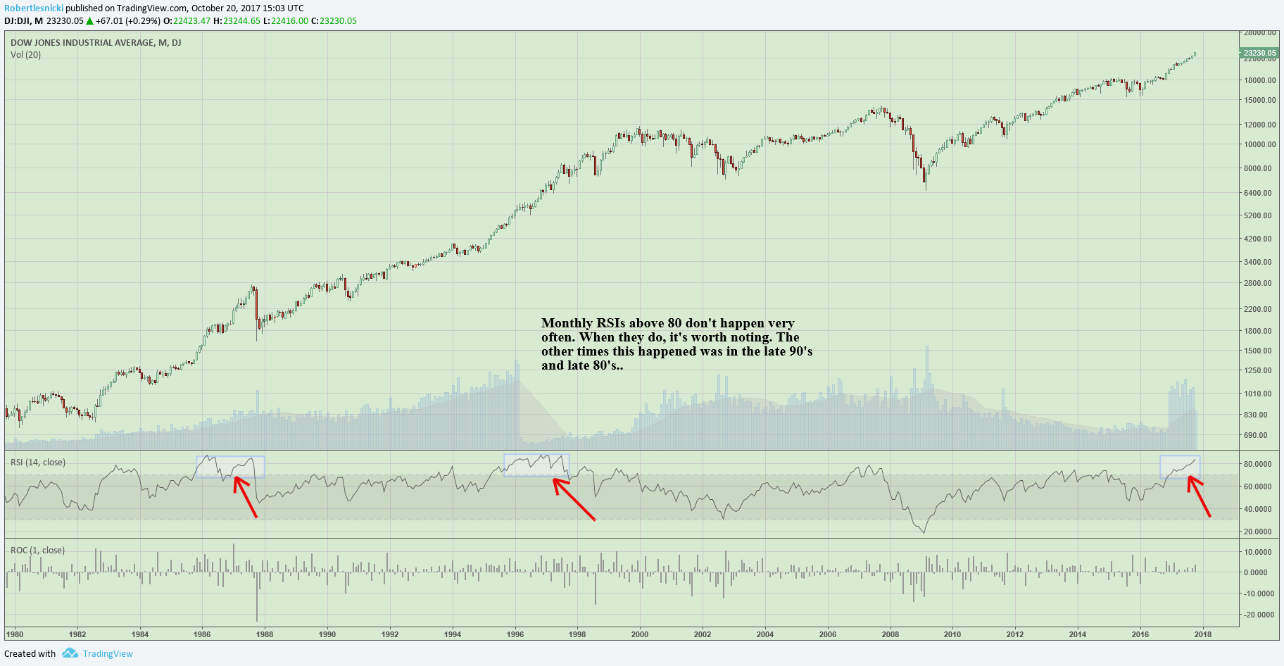 DJI MONTHLY RSI 80.png