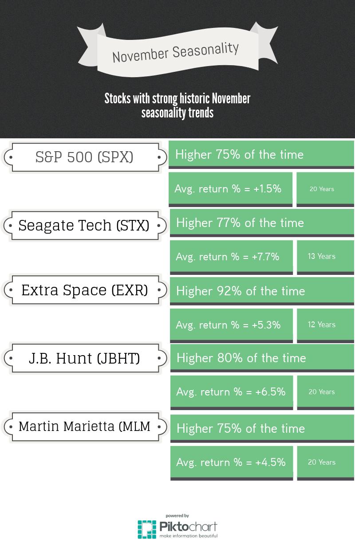 Stocks/Index December Seasonality