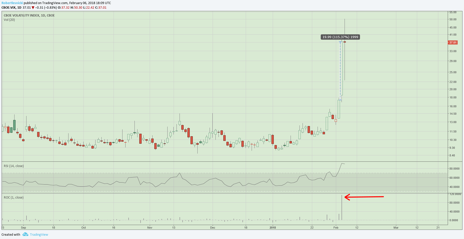 Biggest 1 day up move in the VIX's history! +115%