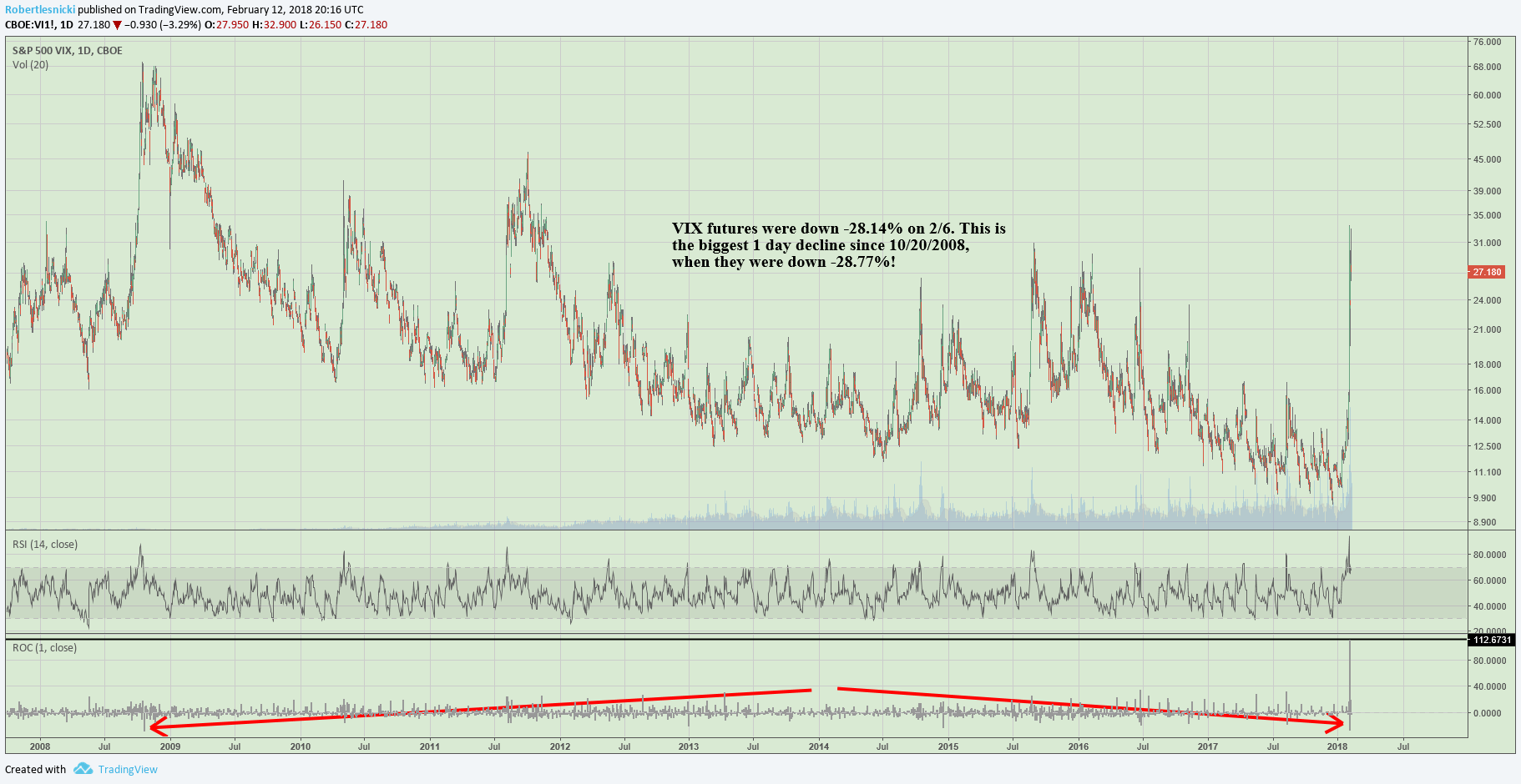 VIX futures on 2/6 saw their biggest 1 day decline (-28.14%) since the financial crisis (-28.77%).