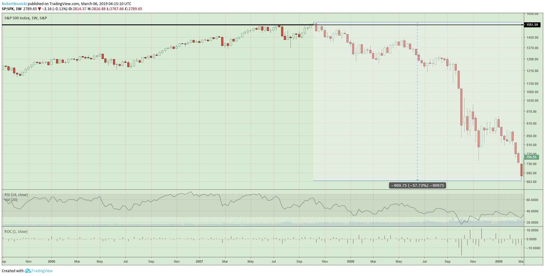S&P 500 weekly chart from 2009 bottom
