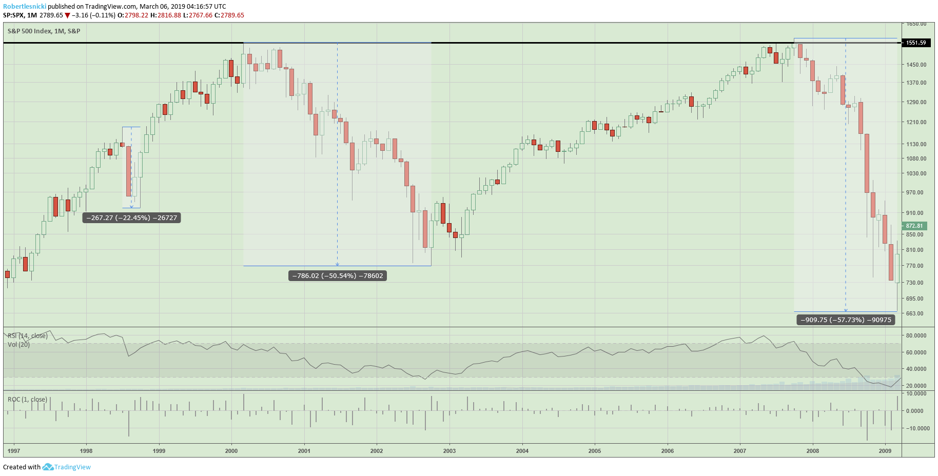 S&P 500 monthly chart from 2009 bottom