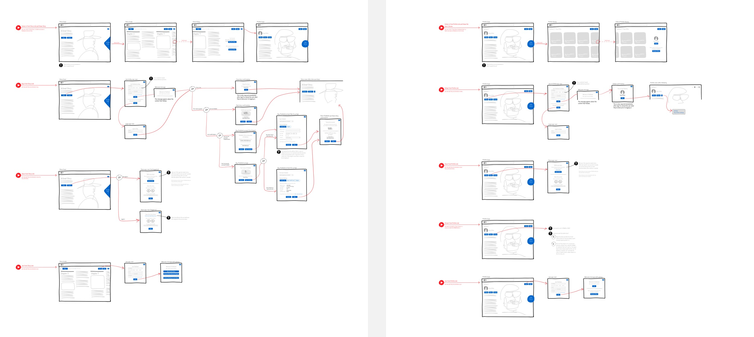 User flows showing detailed interactions.
