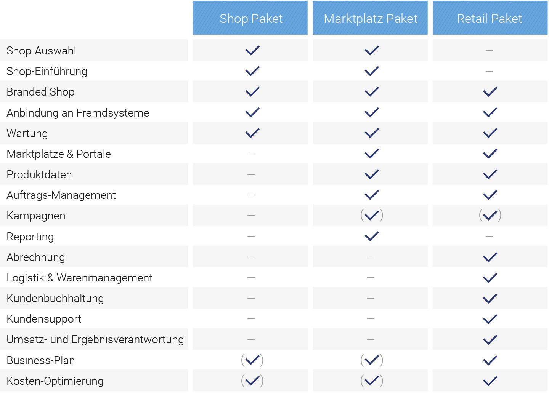Tabelle_Partner-Modelle.jpg