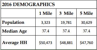 2016 Millegdgville Demographics by Trip Wilhoit & Patty Burns, Fickling & Co.